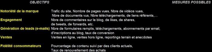 Exemple de critères de performance pour votre marketing de contenu