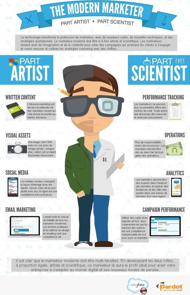 Le marketeur moderne : artiste et scientifique