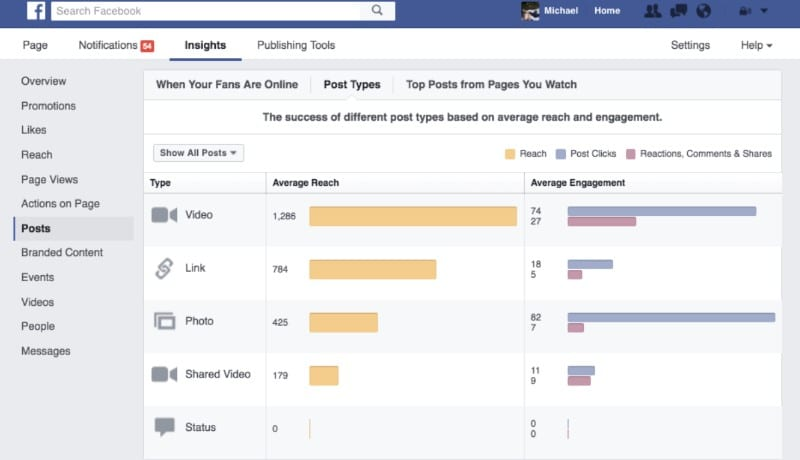videomarketing : 10 outils de mesure. Screenshot Facebook