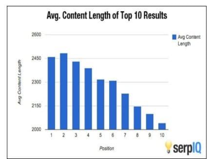 Serp IQ : les longueurs d'article qui fonctionnent