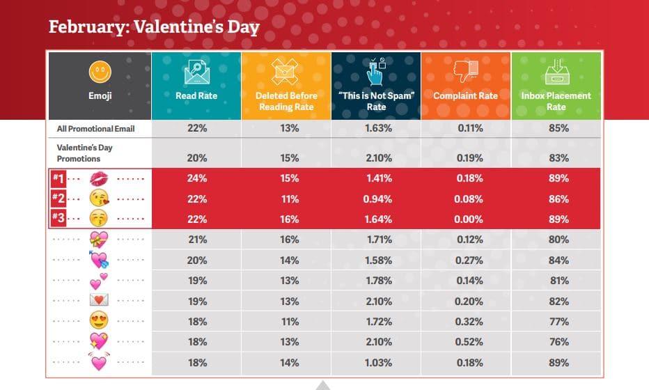 objet de mail de février Saint-Valentin bien sûr