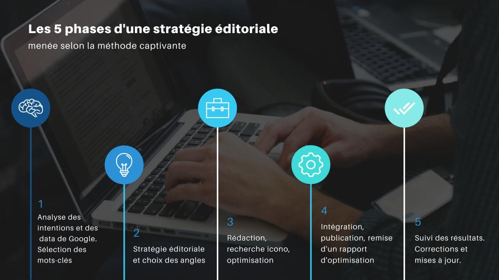 Le processus de rédaction optimisée SEO de l'Institut du contenu